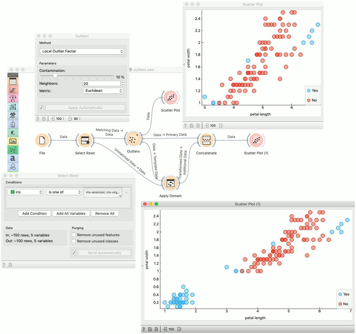 Outliers — Orange Visual Programming 3 documentation