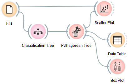 ../../_images/Pythagorean-Tree-scatterplot-workflow.png